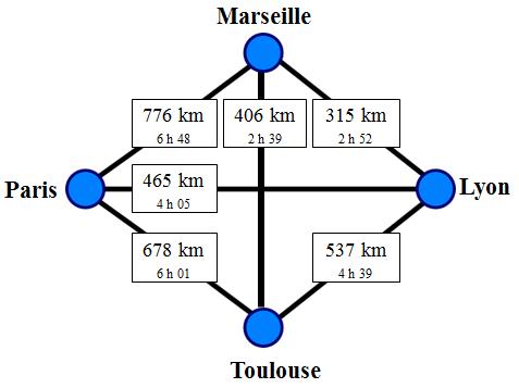 Graphe non orienté avec 4 points